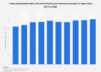 Finance and insurance industry LPI in Japan 2008-2017