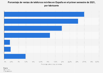 Cuota de mercado de los fabricantes de teléfonos móviles en España S1 2018