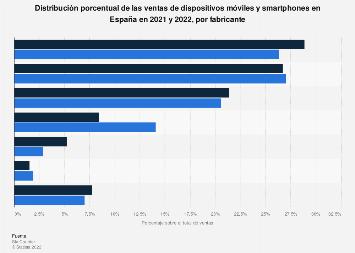 Cuota de mercado de los fabricantes de smartphones en España 2016
