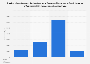 Samsung Electronics employees in South Korea 2018, by sector and type