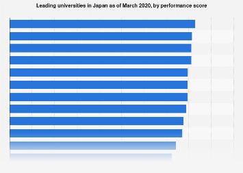 Japan university ranking in 2018, by performance score
