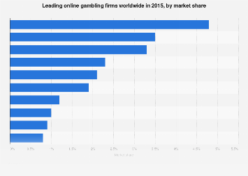 Leading online gambling firms worldwide in 2015, by market share