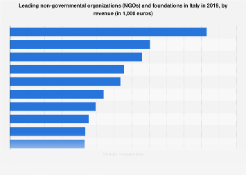 Italy: ten leading NGOs and foundations 2016, by revenue
