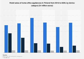 Home office appliances retail sales in Finland 2015-2016