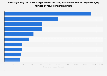 Italy: leading NGOs and foundations 2016, by number of volunteers and/or activists