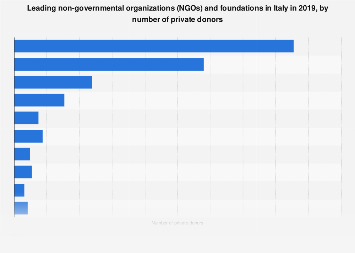 Italy: ten leading NGOs and foundations 2016, by number of private donors