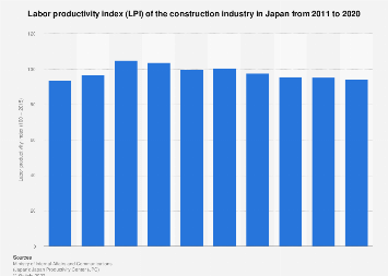 Construction industry LPI in Japan 2008-2017