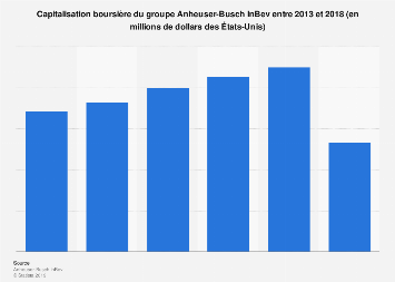 Capitalisation boursière du groupe AB InBev 2013-2018