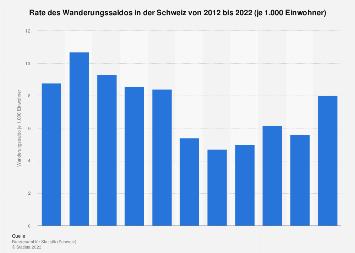Rate des Wanderungssaldos in der Schweiz bis 2017