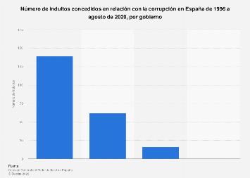 Indultos concedidos en relación con la corrupción por gobierno en España 1996-2018