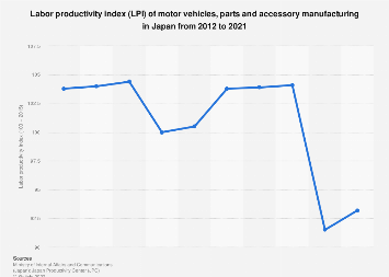 Motor vehicles, parts and accessories LPI in Japan 2010-2017