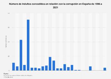 Indultos concedidos en relación con la corrupción en España 1996-2017