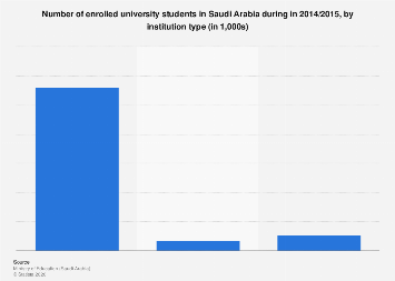Students enrolled in university in Saudi Arabia by institution type 2014/15