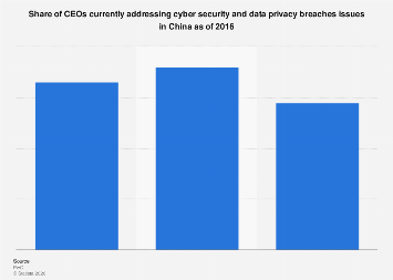 Share of CEOs in China addressing cyber security and data privacy breaches 2016