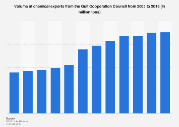 GCC chemical export volume from GCC 2005-2016