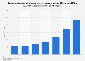 Revenue of the luxury goods industry in China 2014-2016