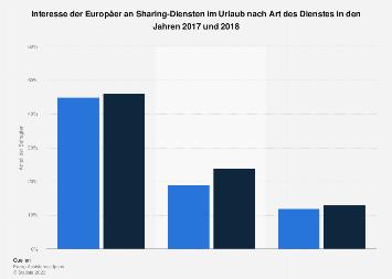 Interesse der Europäer an Sharing-Diensten im Urlaub nach Art des Dienstes bis 2018