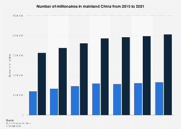 Number of millionaires in China 2012-2016