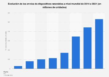 Ventas de wearables: envíos anuales a nivel mundial 2014-2018