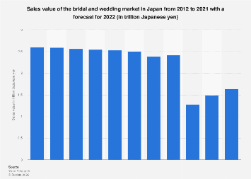 Bridal and wedding market size in Japan 2011-2018