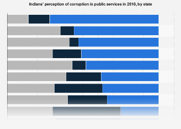 Perception of corruption in public services among Indians - by state 2018