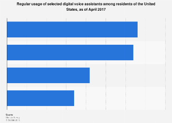 Digital voice assistant regular usage rates in the U.S. 2017
