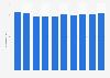 Information services LPI in Japan 2008-2017