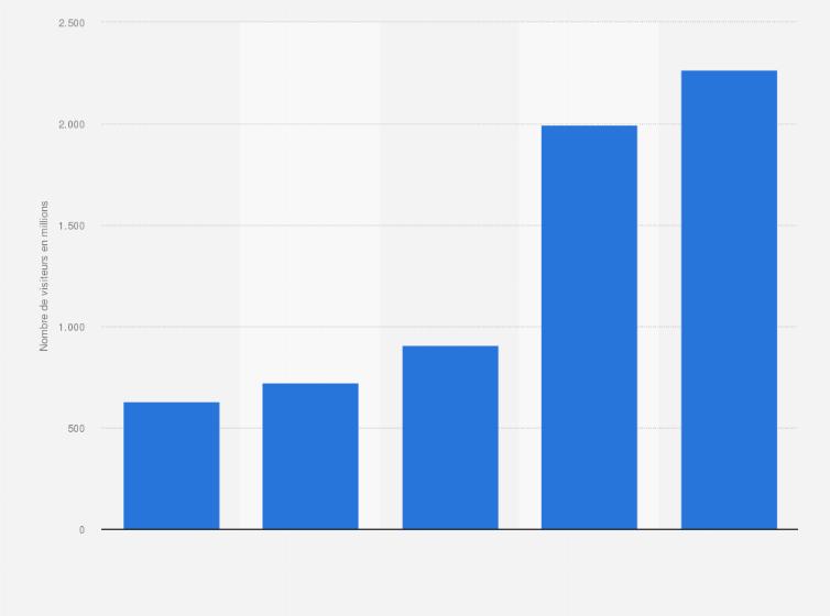 Asos Nombre De Visiteurs Sur Le Site 2014 2019 Statista