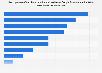 Opinion on voice characteristics of Google Assistant in the U.S. 2017