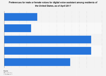 Preferences for digital voice assistant genders in the U.S. 2017