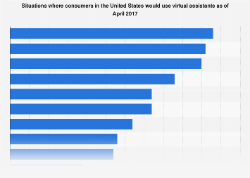 Situations in which U.S. residents would use a virtual assistant 2017