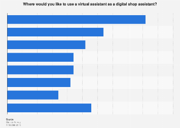 Situations in which U.S. residents would use a virtual shop assistant 2017