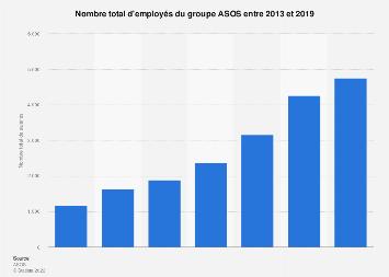 Nombre d'employés chez ASOS 2013-2019