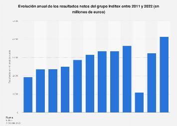 Resultados netos de Inditex 2011-2018