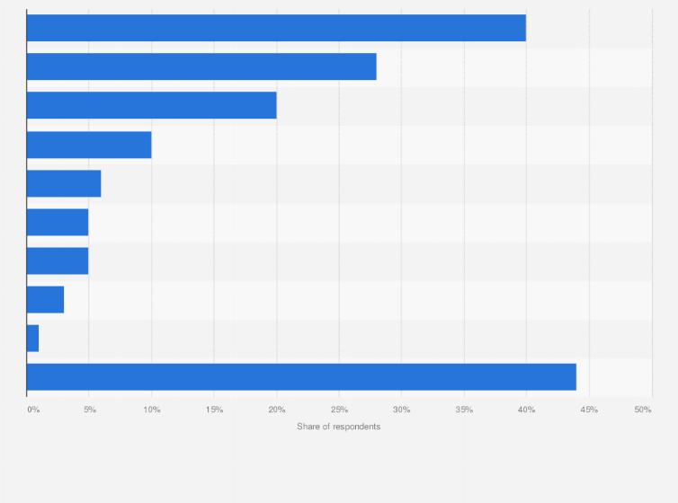 U S  Apple device ownership 2017   Statista