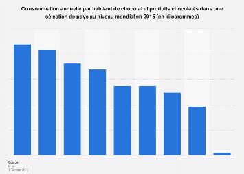 Consommation de chocolat par habitant dans différents pays du monde 2015