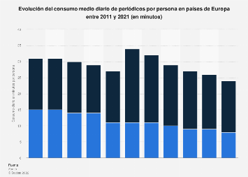 Consumo diario de periódicos por persona Europa 2011-2021