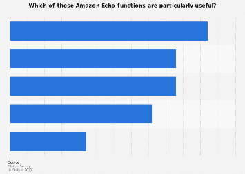 Useful functions of the Amazon Echo 2017