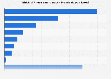 Smart watch brands people know in the United States 2017