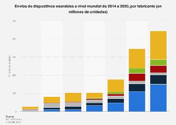 Ventas de wearables: desglose de envíos mundiales por fabricante 2014-2018