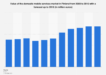 Market value of domestic mobile services in Finland 2009-2019