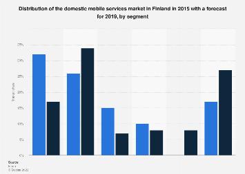 Domestic mobile services market share in Finland 2015-2019, by segment