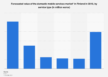 forecasted value of the domestic mobile services market in Finland 2019