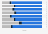 Patientenumfrage zum Effekt von Wearables auf ausgewählte Gesundheitsfaktoren 2016