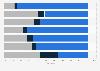 Ärzteumfrage zum Effekt von Wearables auf ausgewählte Gesundheitsfaktoren 2015