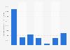 Résultat d'exploitation d'Abercrombie & Fitch 2012-2017