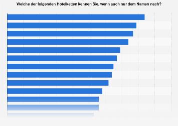 Umfrage zur Bekanntheit von Hotelmarken in Deutschland 2017