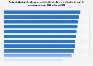 Google: part du trafic de recherches par pays 2019