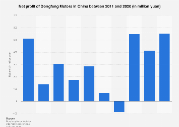 Net profit of Dongfeng Motors in China 2011-2016