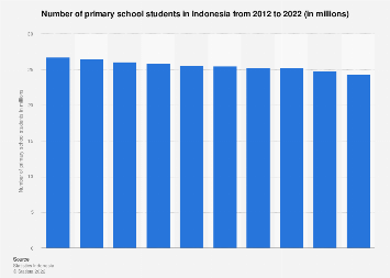 Number of primary school students in Indonesia 2010-2018